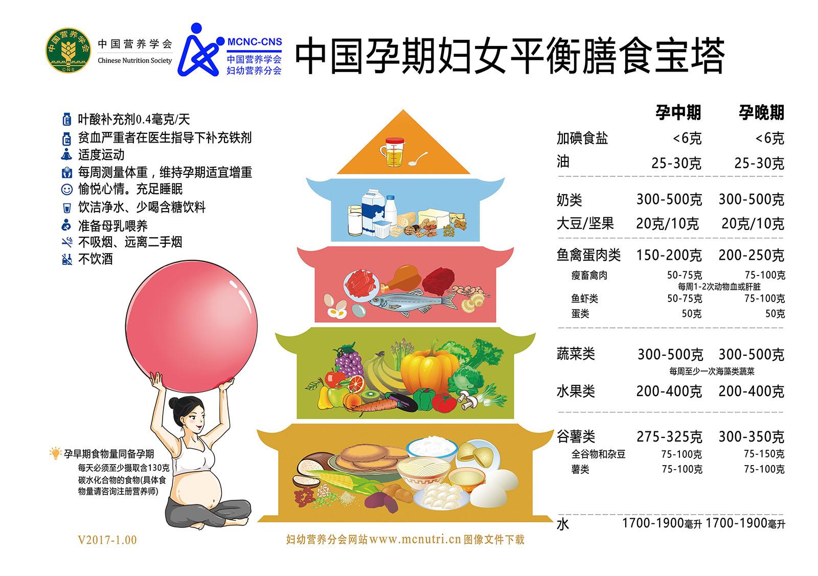 妇幼人群平衡膳食宝塔 助力 健康中国,营养先行